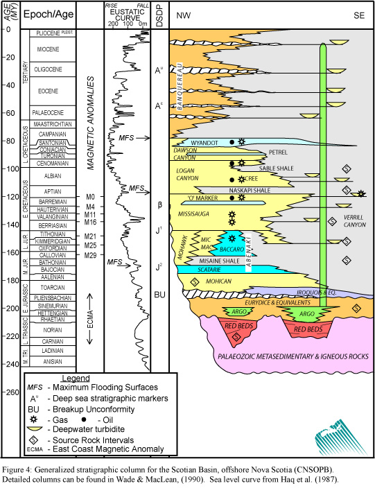 Canada Nova Scotia Offshore Petroleum Board Regional