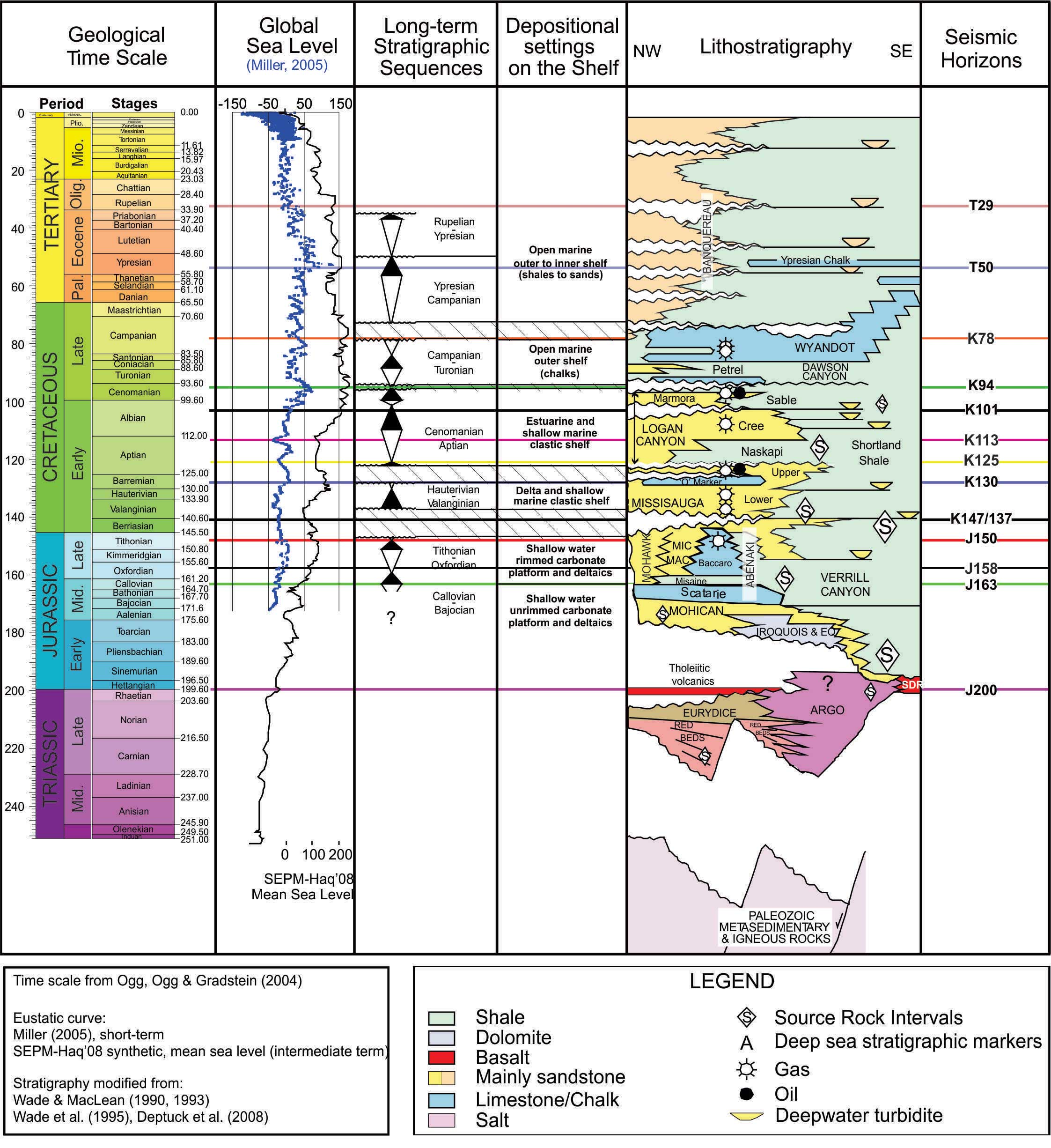 an overview of reservoir geoscience This petroskills course presents an overview of the petroleum industry from the point-of-view of the asset management cycle  how geology and reservoir management .